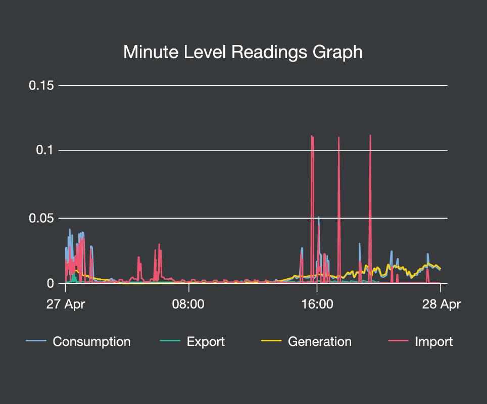 4. efergy pro screen minute graph@2x